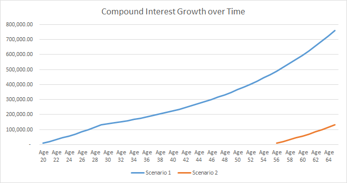 compound interest